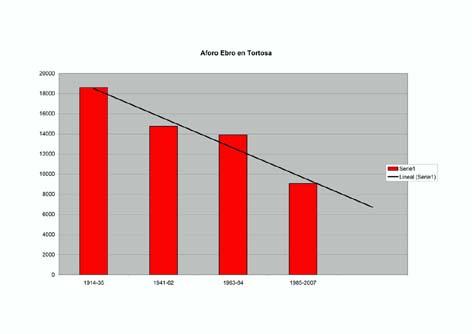 Trasvase: Datos para el debate
